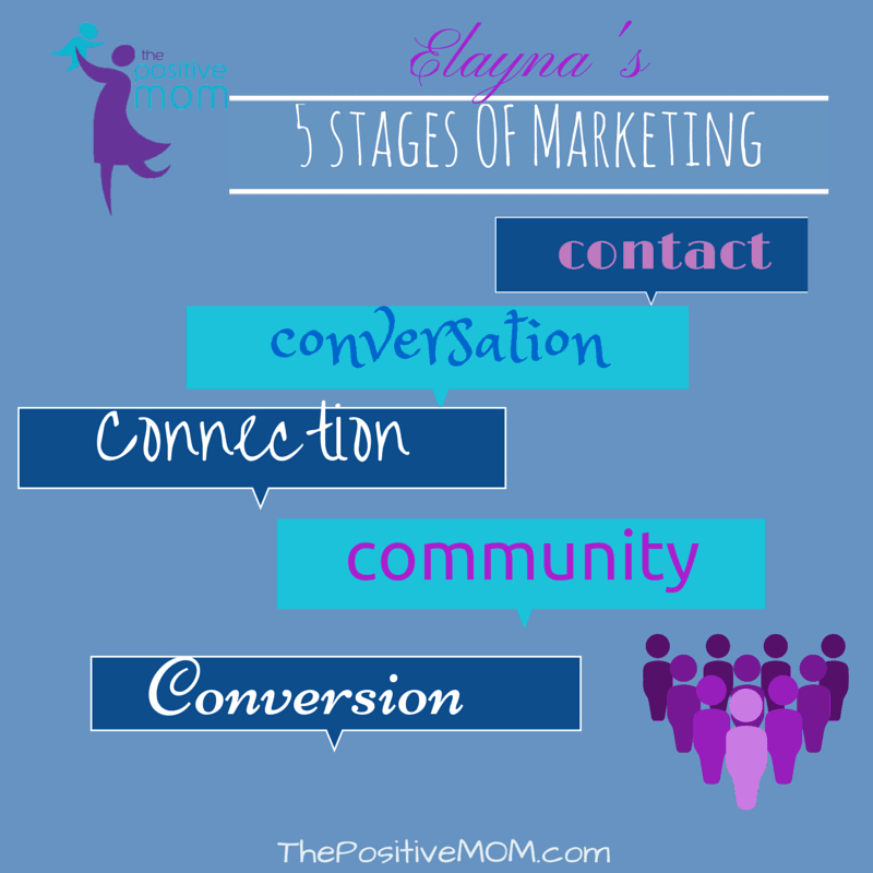 the 5 stages of the marketing process according to Elayna Fernandez ~ The Positive MOM ~ Certified Guerrilla Marketing Master Trainer
