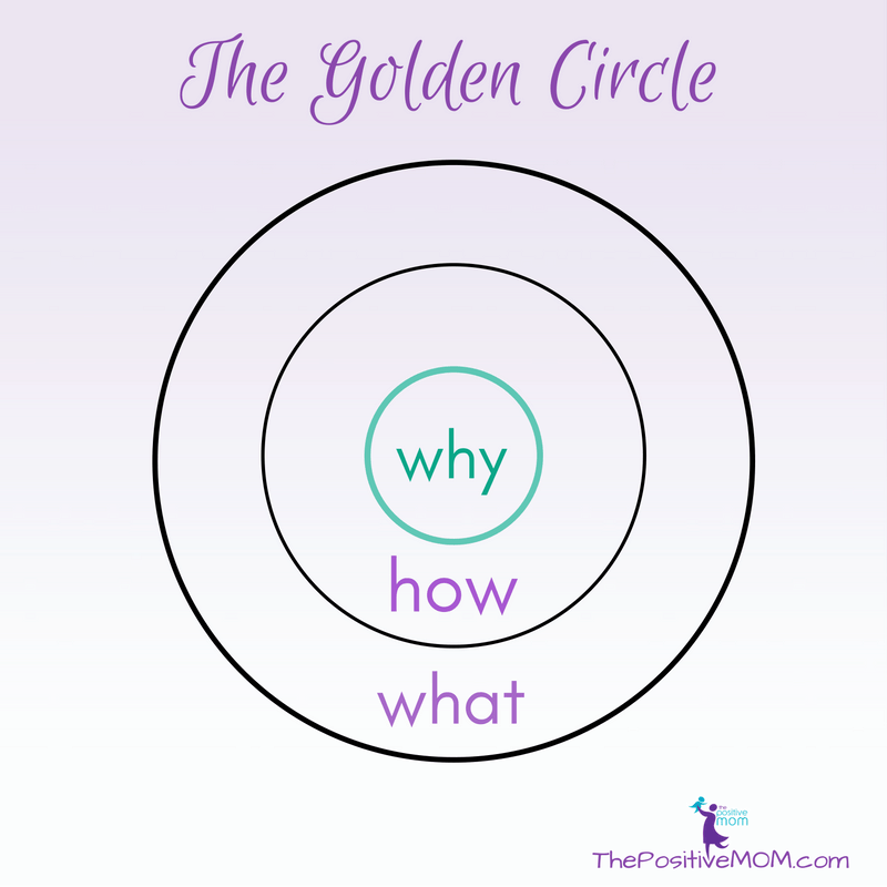 The Golden Circle by Simon Sinek - Why | How | What