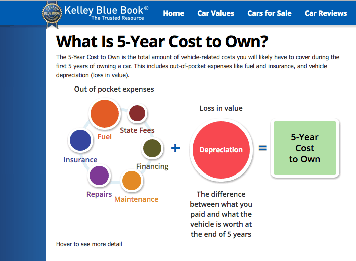Kelley Blue Book - 5 year cost to own a car