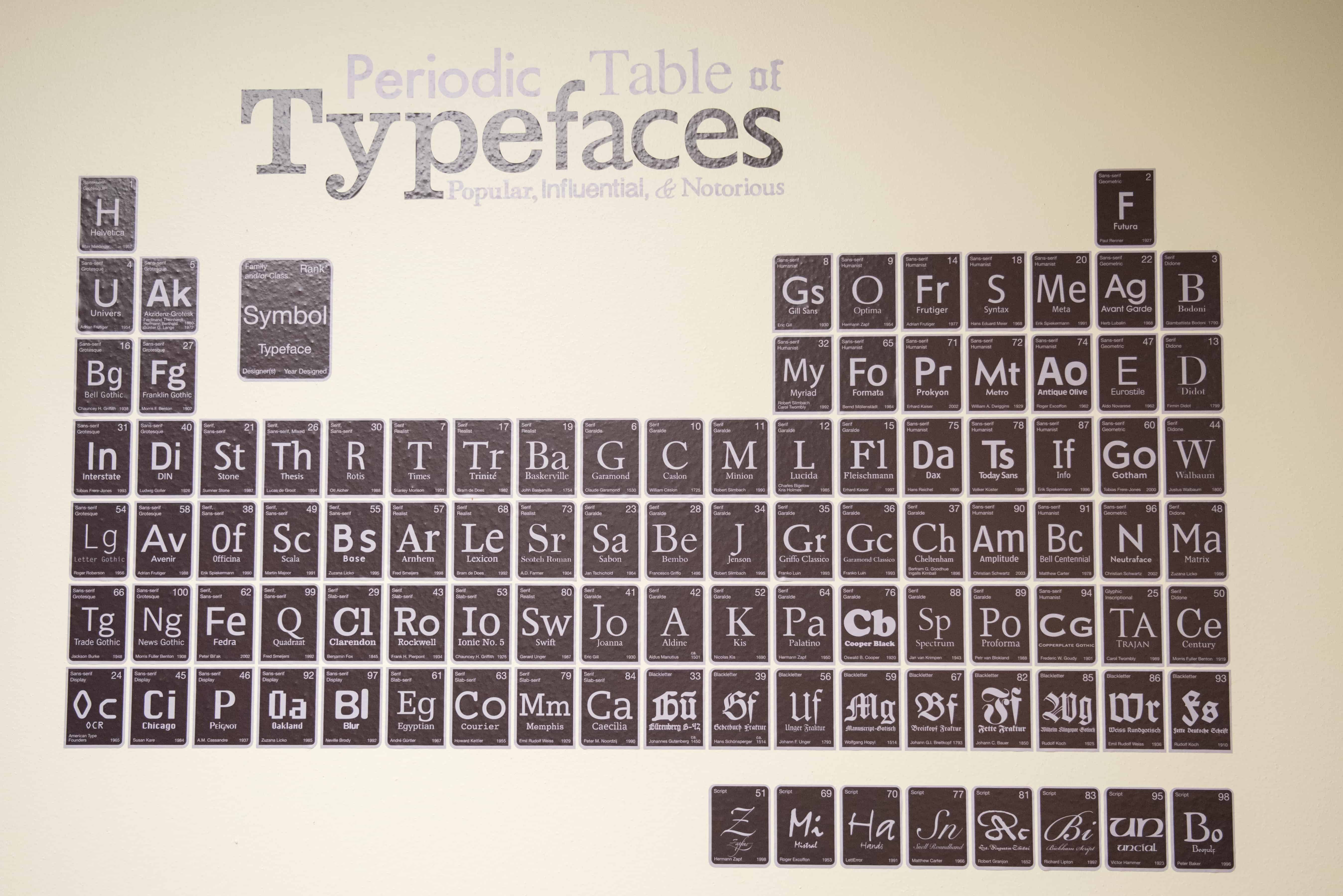 Font periodic table image collections periodic table images periodic table of fonts images periodic table images oldest periodic table gallery periodic table images periodic gamestrikefo Images
