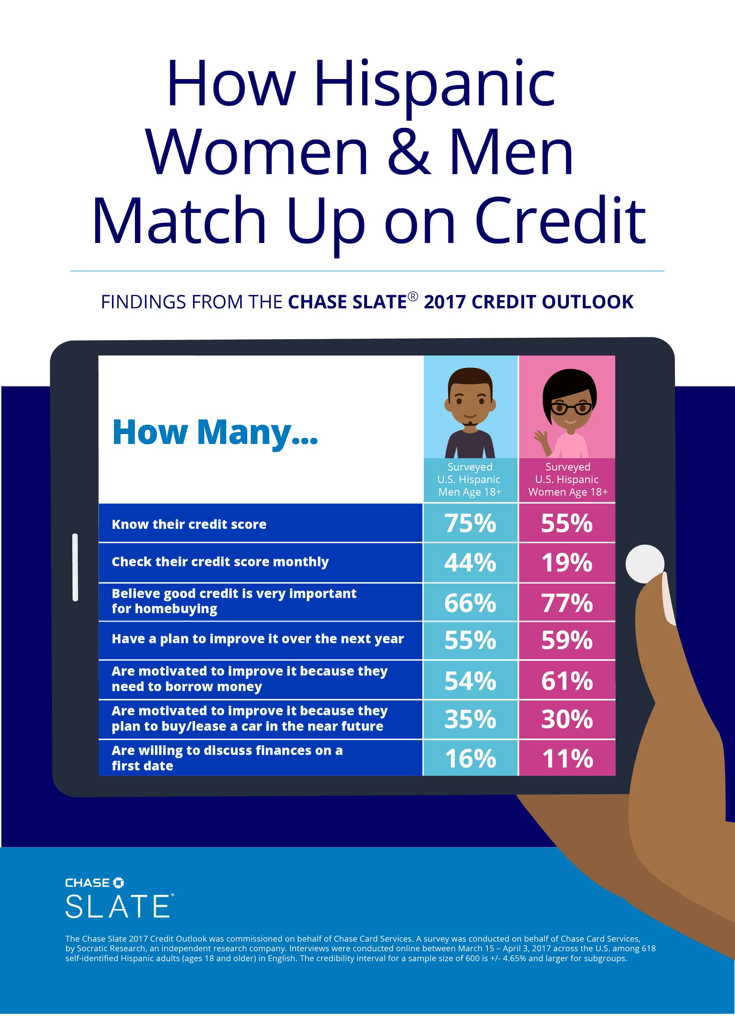 How Hispanic men and Hispanic women match up on credit - Chase Slate findings