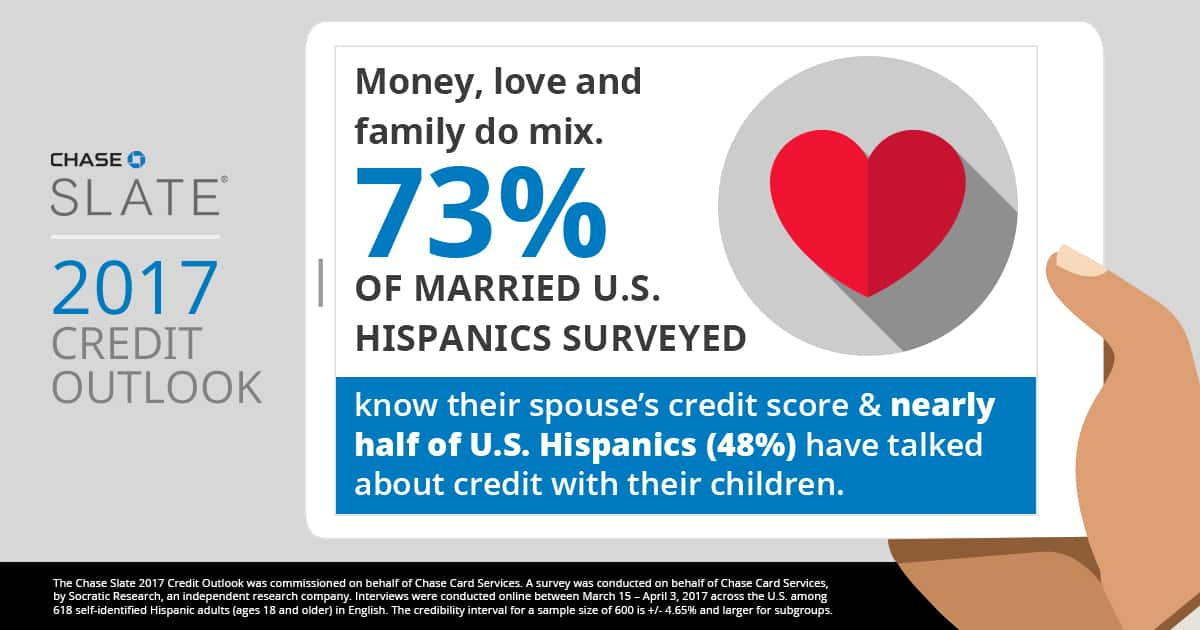 Money, love, and family do mix. 44% of US Hispanics have talked about credit with their children - Chase Slate findings