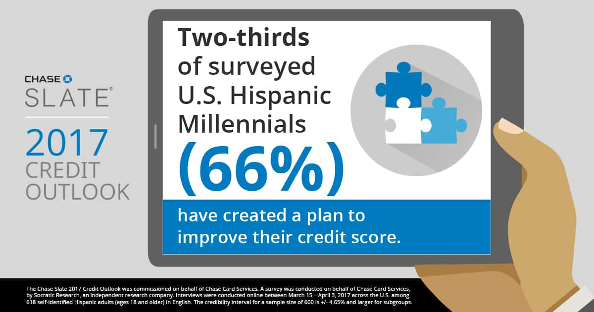 Two Thirds of US Hispanic Millennials plan to improve their credit - Chase Slate findings